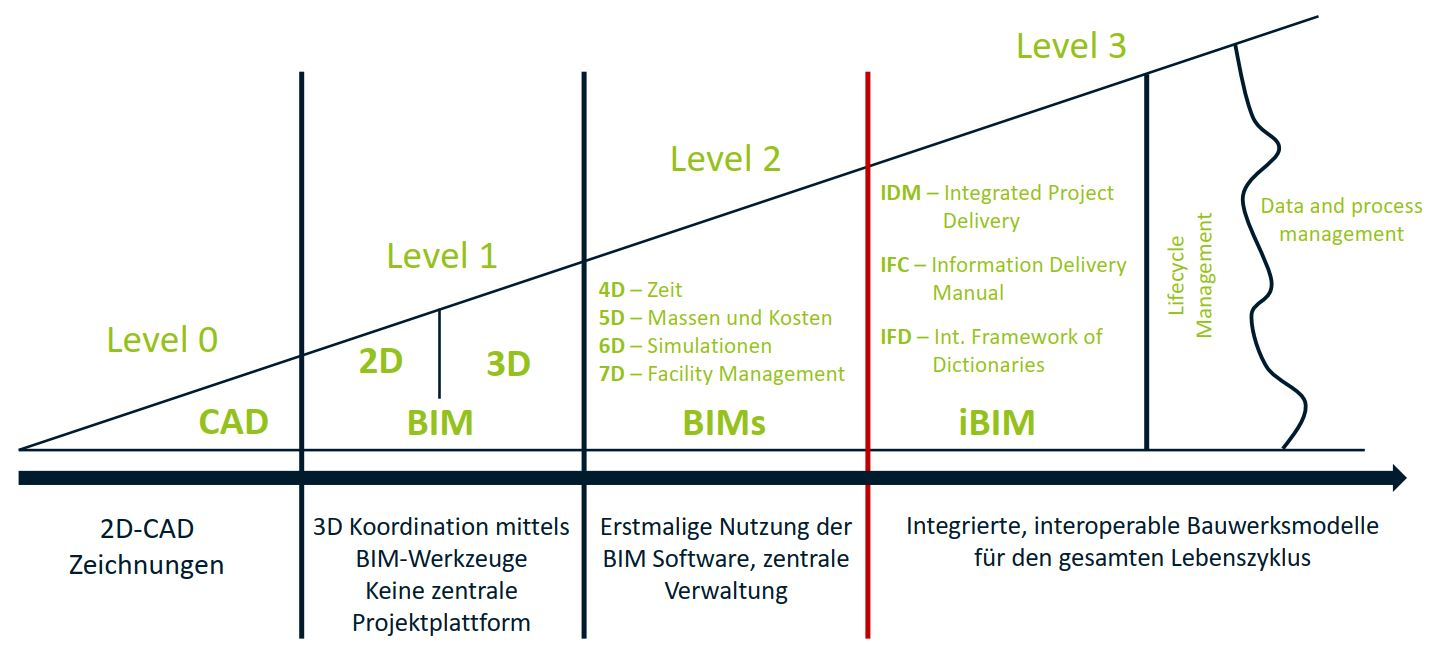 BIM-Levels-LEAN-MC